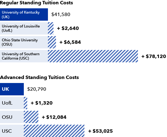 Regular Standing Tuition Costs University of Kentucky (U K): $41,580 University of Louisville (U of L): + $2,640 Ohio State University (O S U): + $6,584 University of Southern California (U S C): + $78,120  Advanced Standing Tuition Costs U K: $20,790 U of L: + $1,320 O S U: + $12,084 U S C: + $53,025